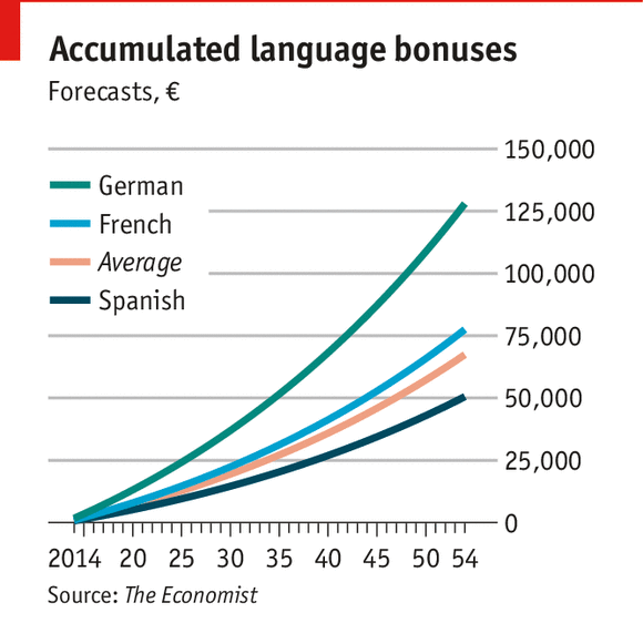 Prepare For A Foreign Language Interview